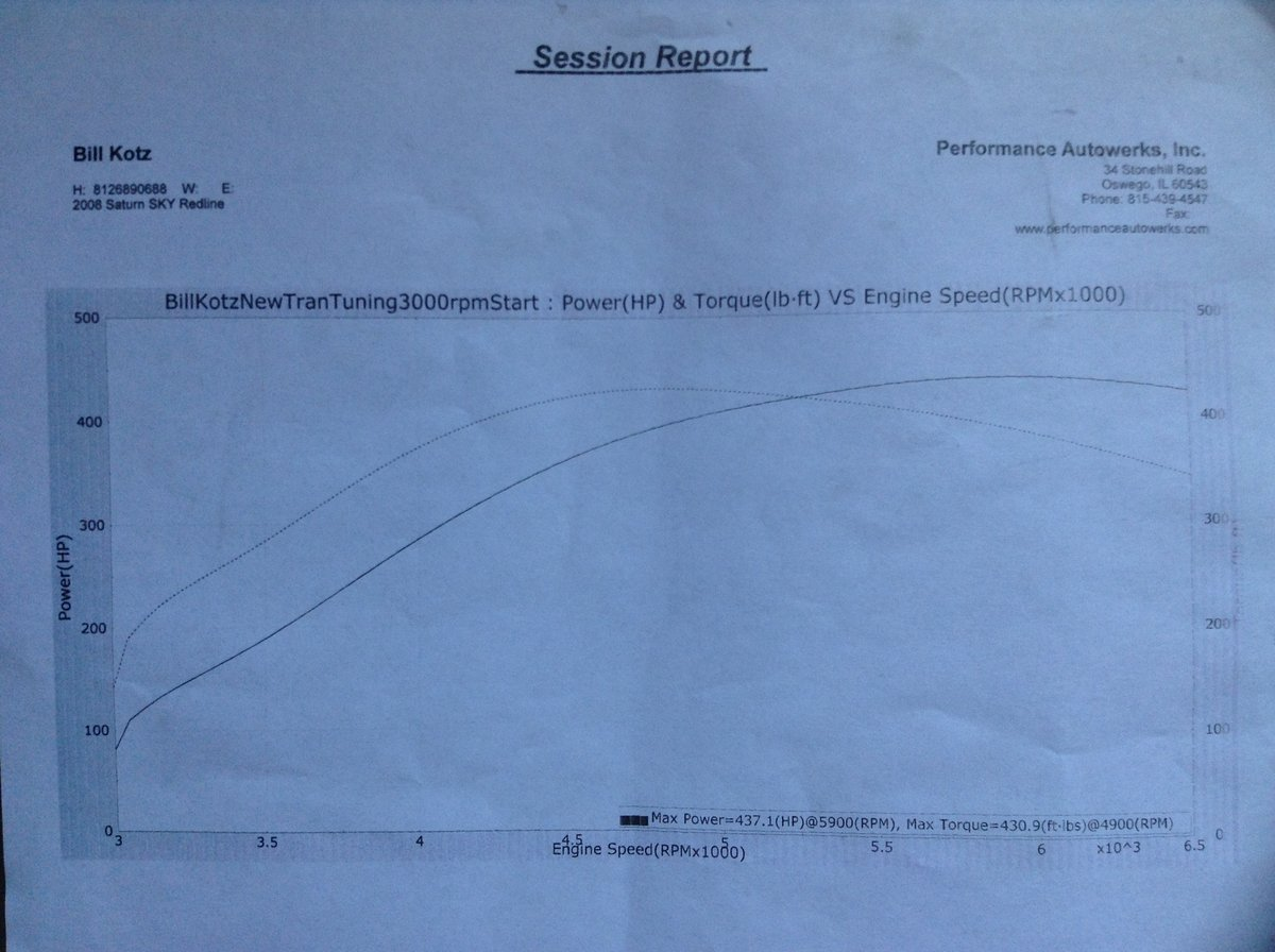 Saturn Sky Dyno Graph Results