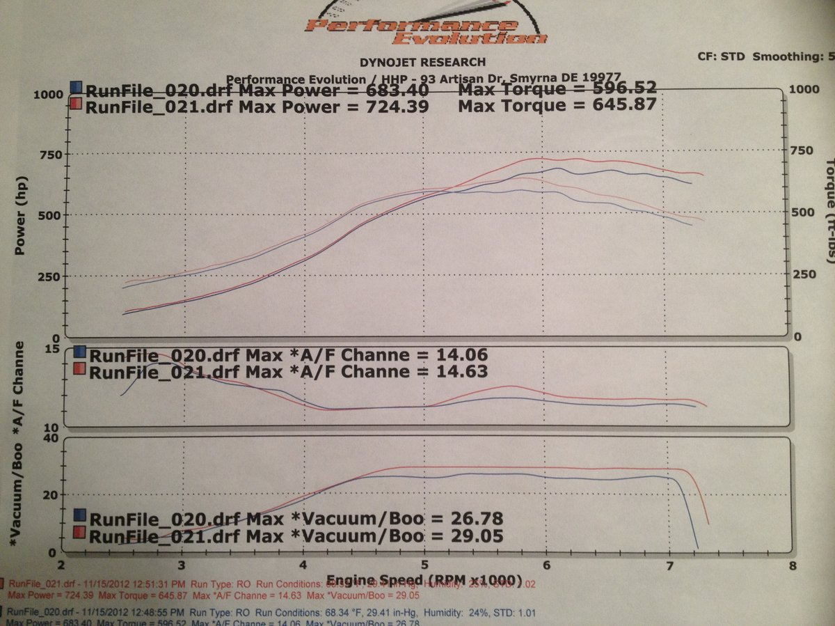 1990 Cherry red pearl Nissan 300ZX TT Dyno Graph