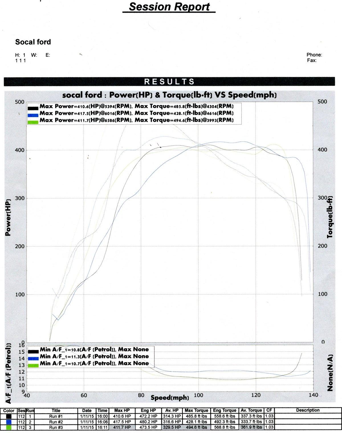 Ford Crown Victoria Dyno Graph Results