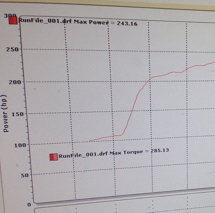Volkswagen CC Dyno Graph Results