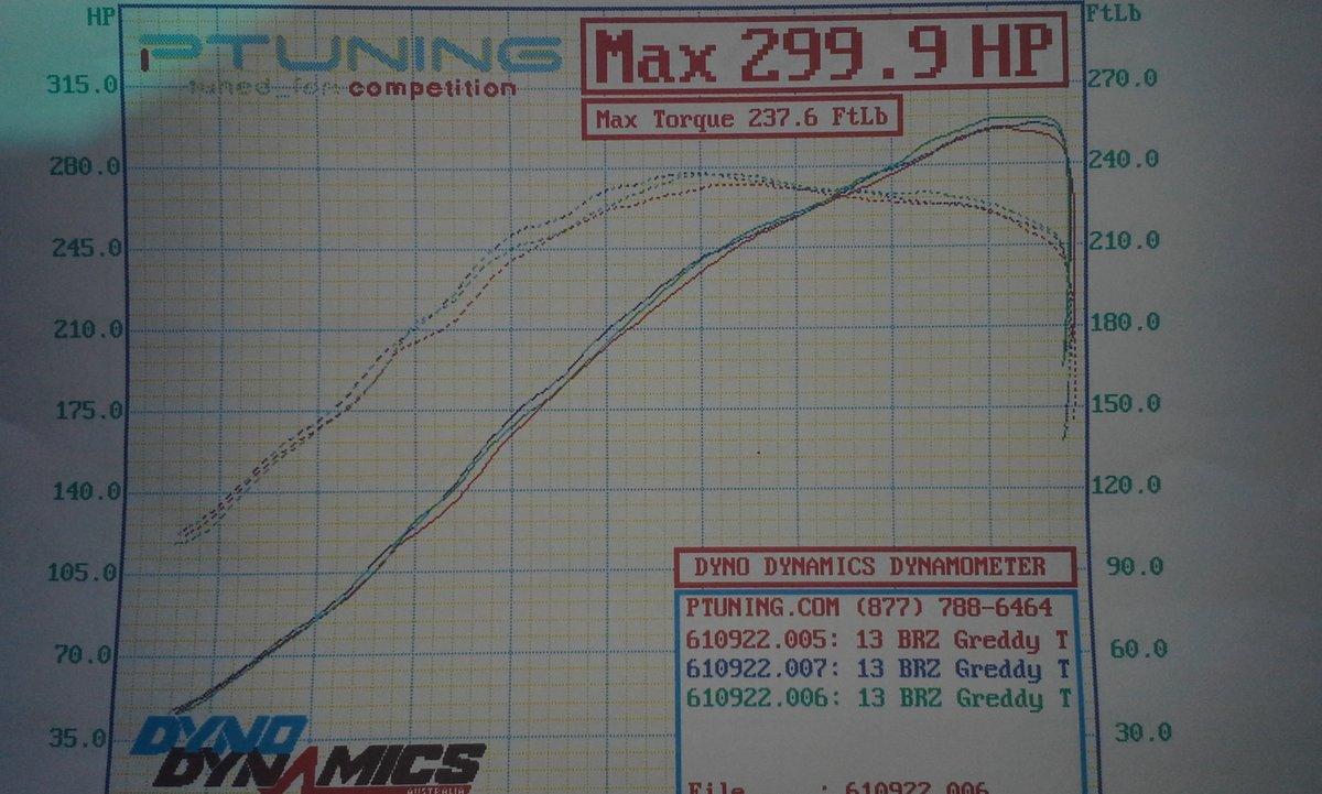 Subaru BRZ Dyno Graph Results