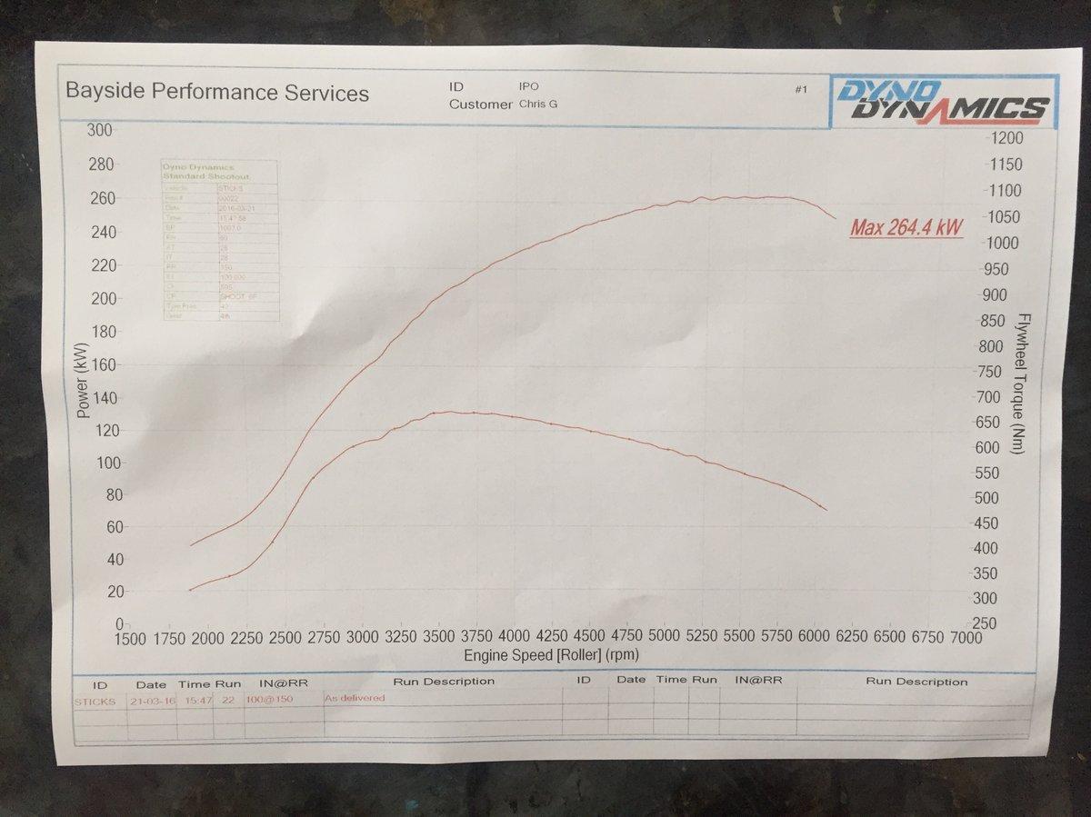 BMW M135i Dyno Graph Results