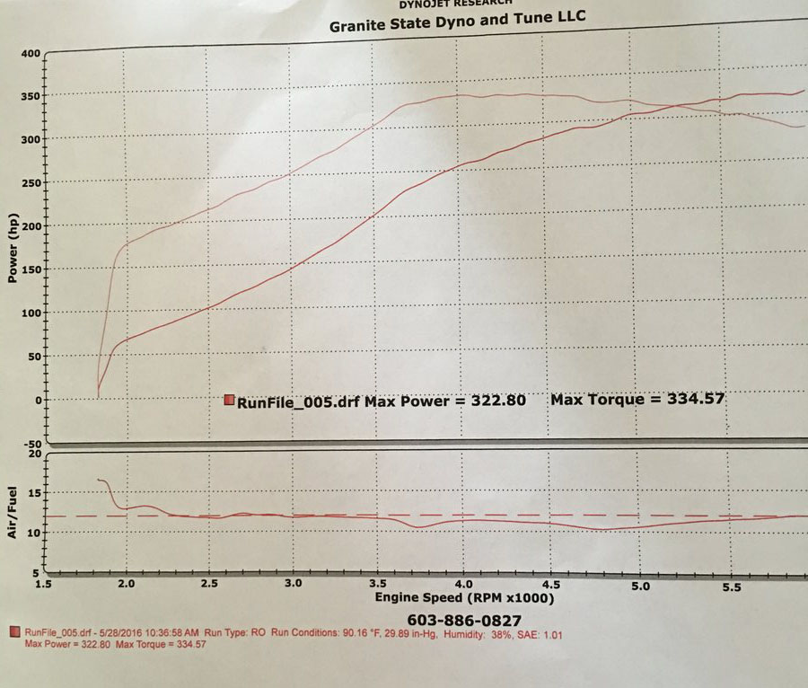 Chevrolet Cavalier Dyno Graph Results
