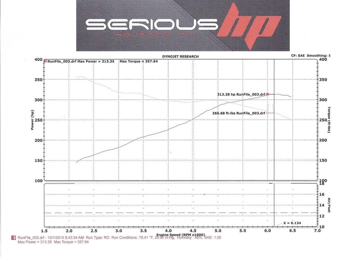Infiniti Q50 Dyno Graph Results