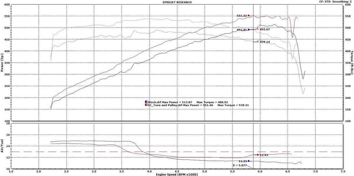 Jaguar F-Type Dyno Graph Results