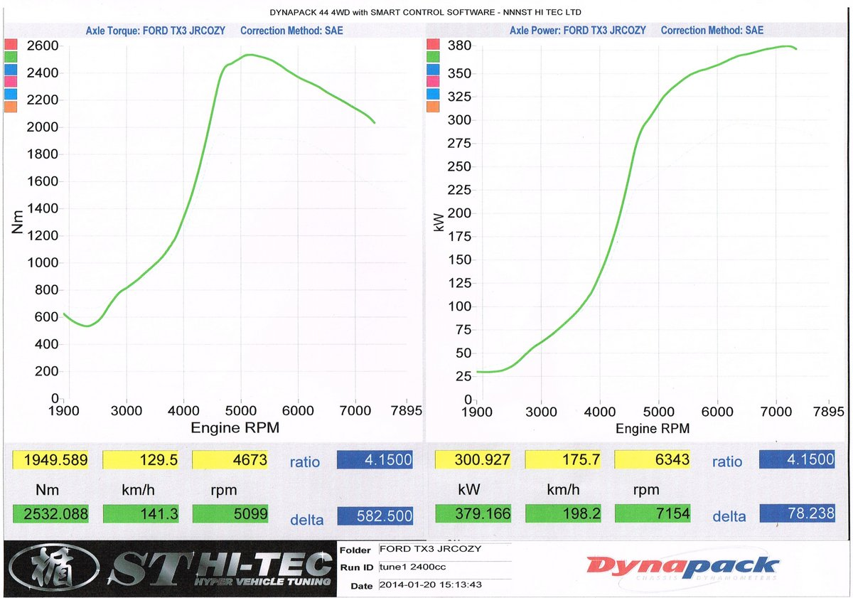 Ford Escort Dyno Graph Results