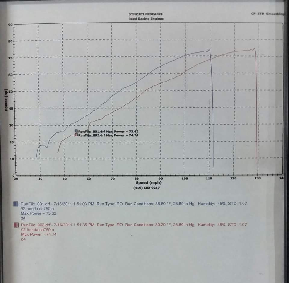 Honda Nighthawk Dyno Graph Results