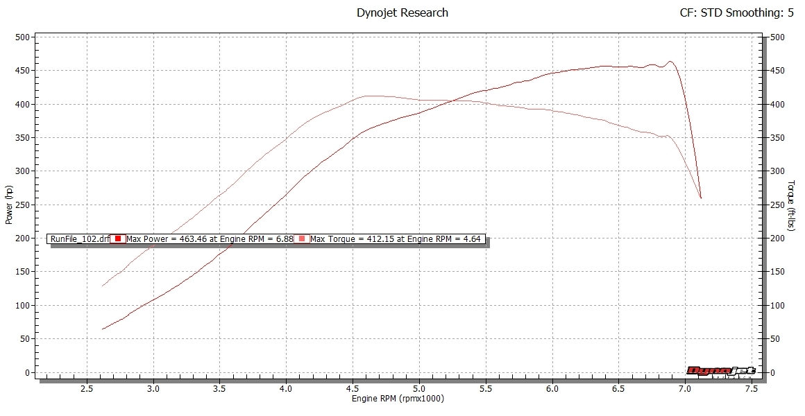 Volkswagen GTI Dyno Graph Results