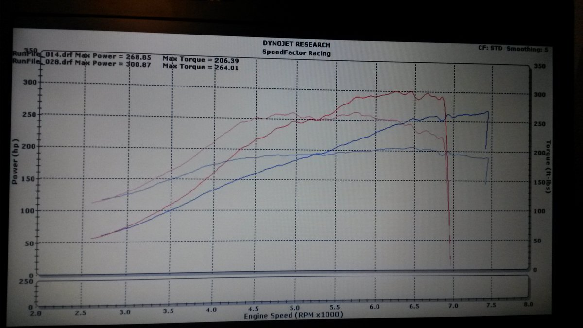 Datsun Pickup Dyno Graph Results