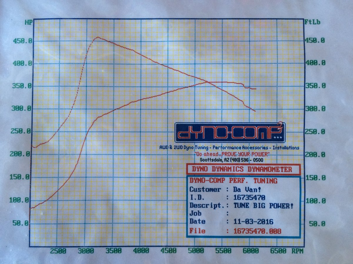 Dodge Caravan Dyno Graph Results