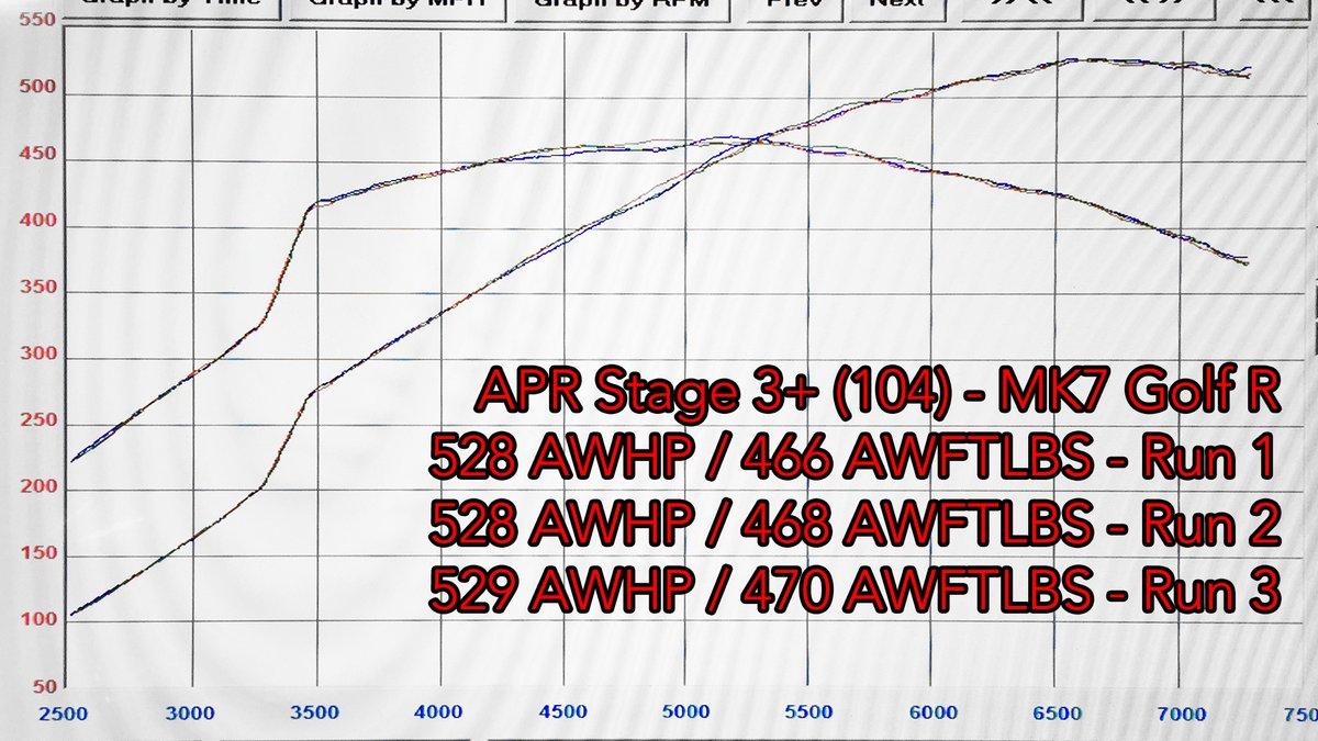 Audi S3 Dyno Graph Results