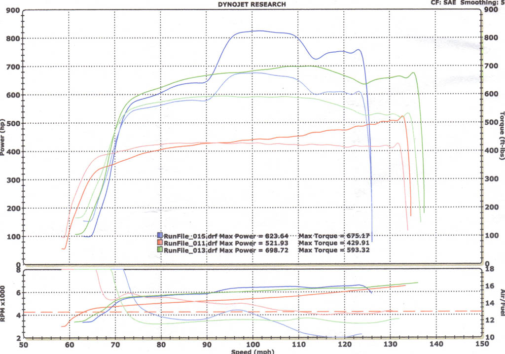 Ford Ranger Dyno Graph Results