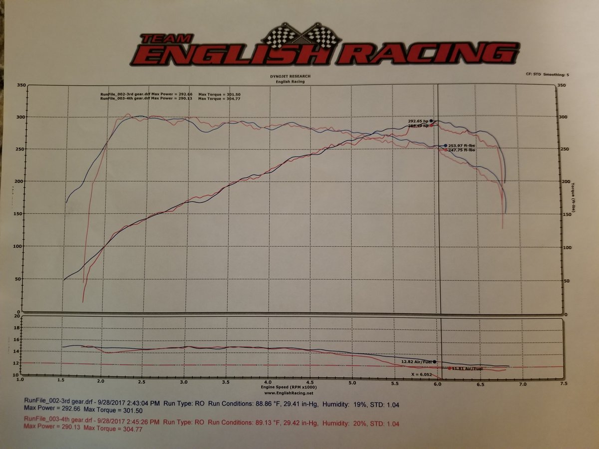 BMW X1 Dyno Graph Results