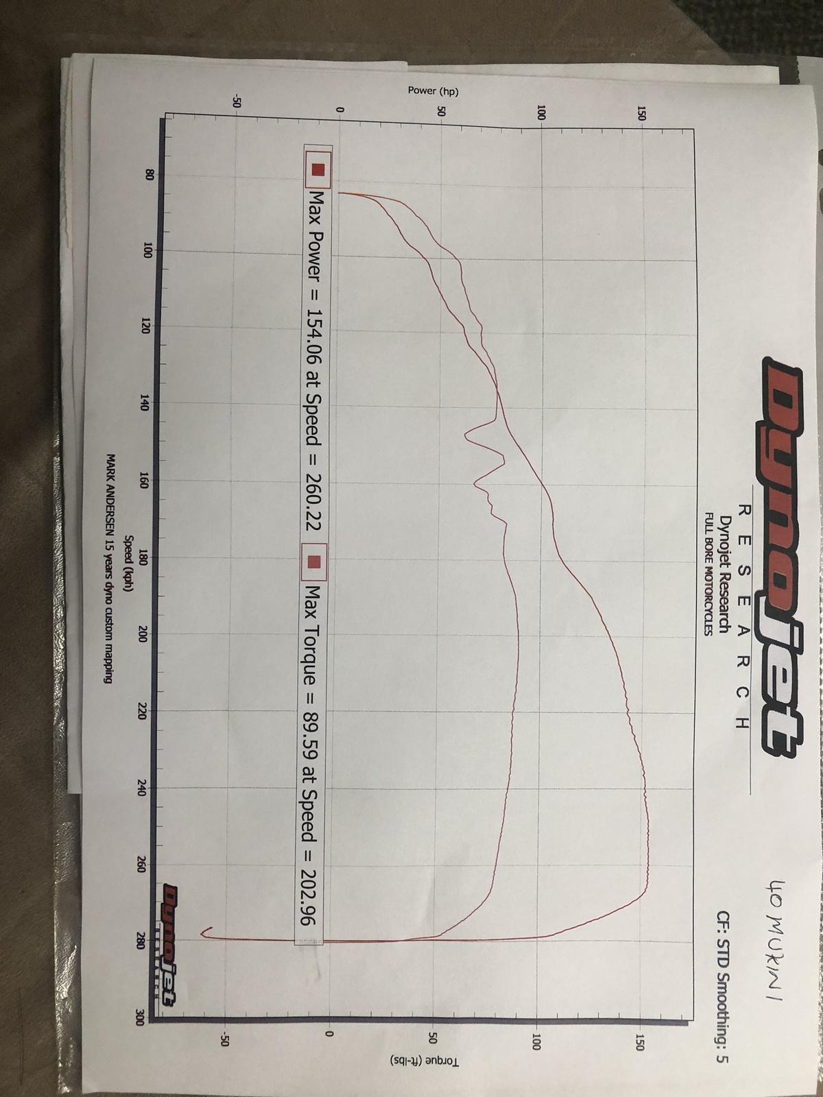 Suzuki Bandit Dyno Graph Results