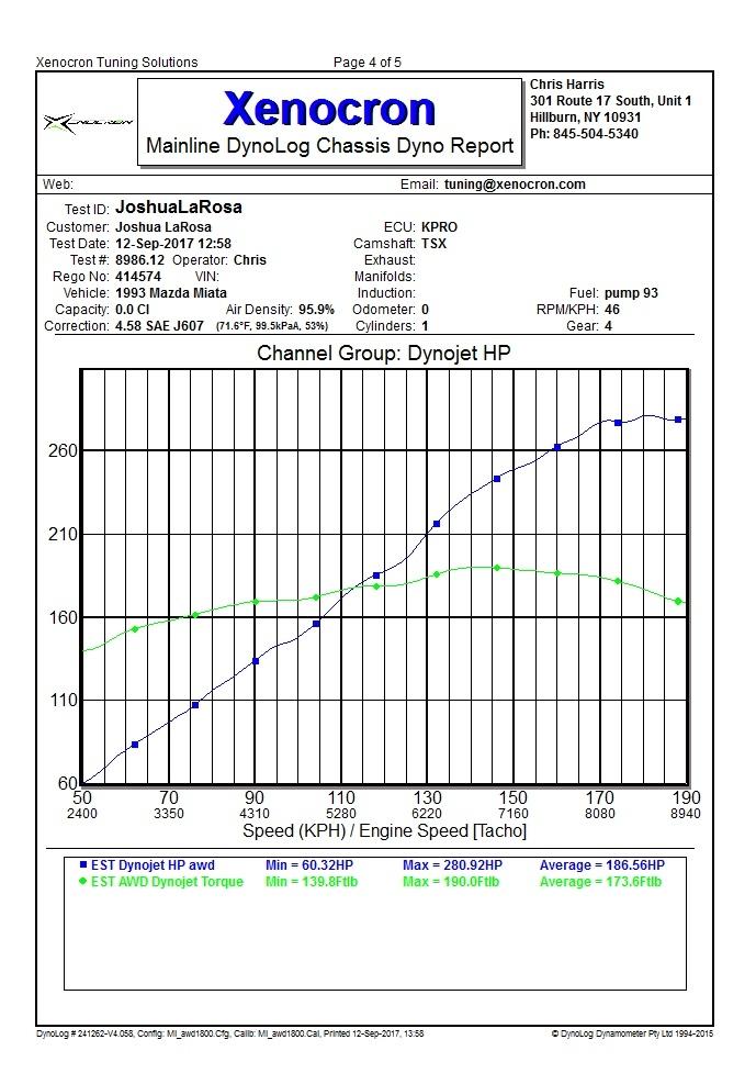Mazda Miata MX5 Dyno Graph Results