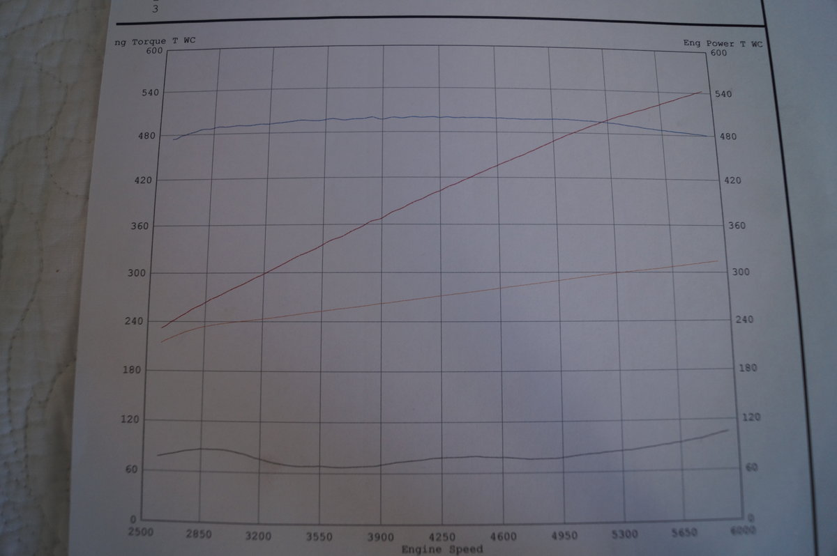 2010 Torch Red Chevrolet Corvette Grand Sport Dyno Graph