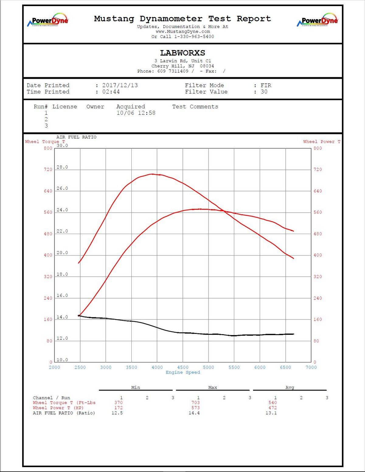 Mercedes-Benz AMG GTS Dyno Graph Results