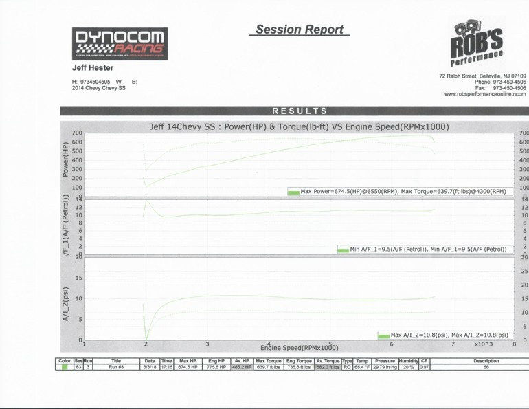 Chevrolet SS Dyno Graph Results