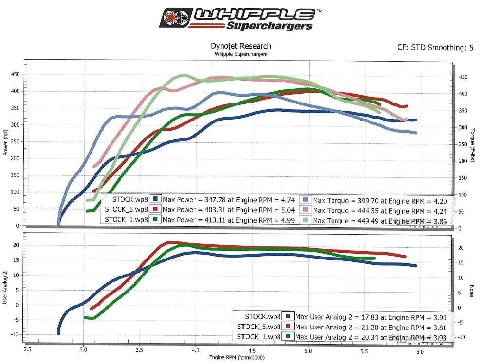 Ford F150 Dyno Graph Results