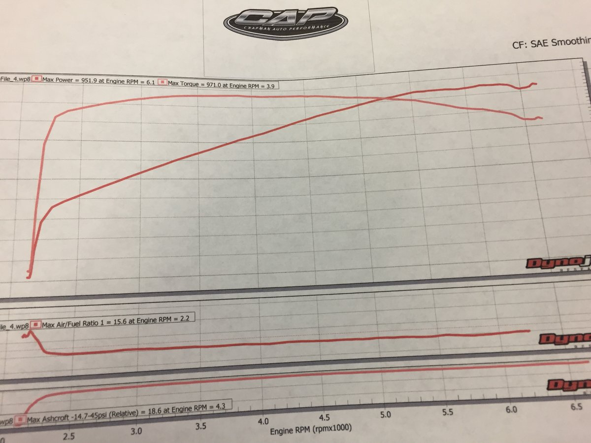 Dodge Challenger Hellcat Dyno Graph Results