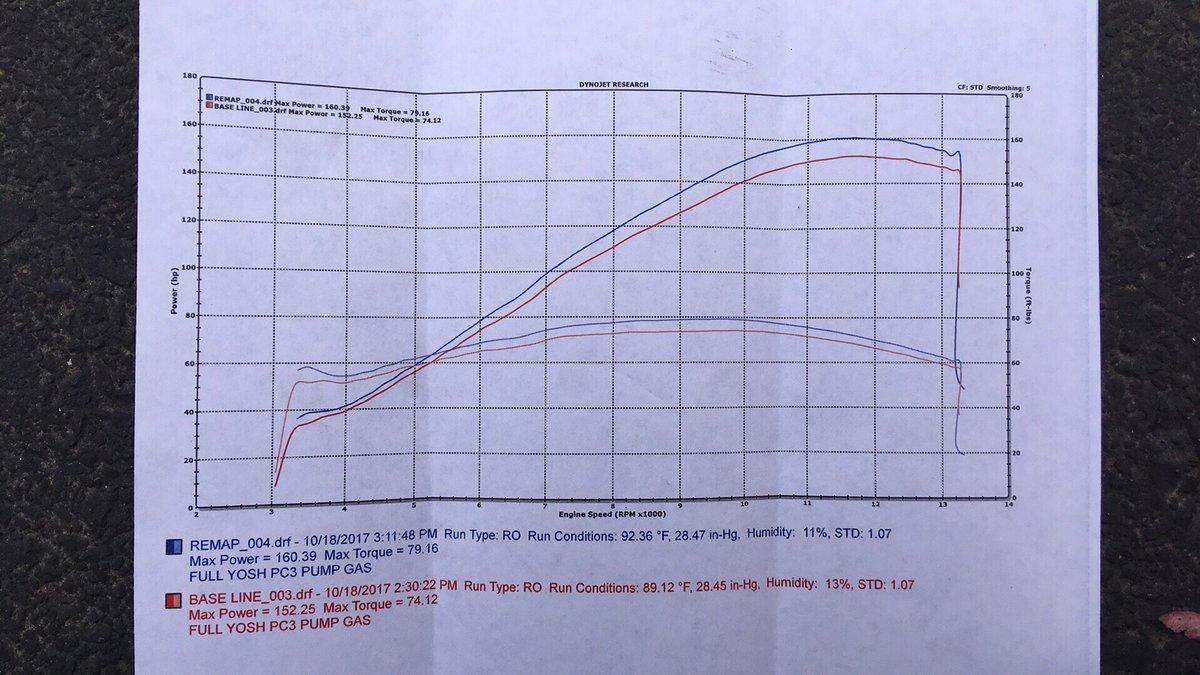 Honda CBR Dyno Graph Results