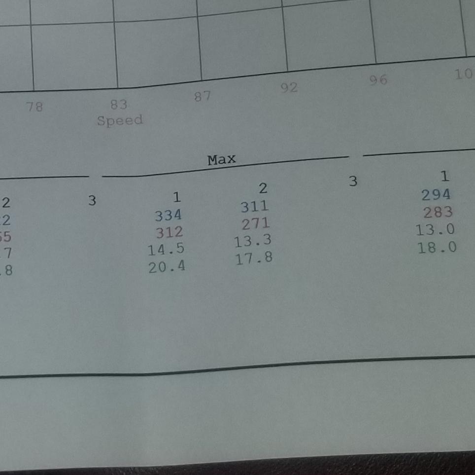 Cadillac ATS Dyno Graph Results