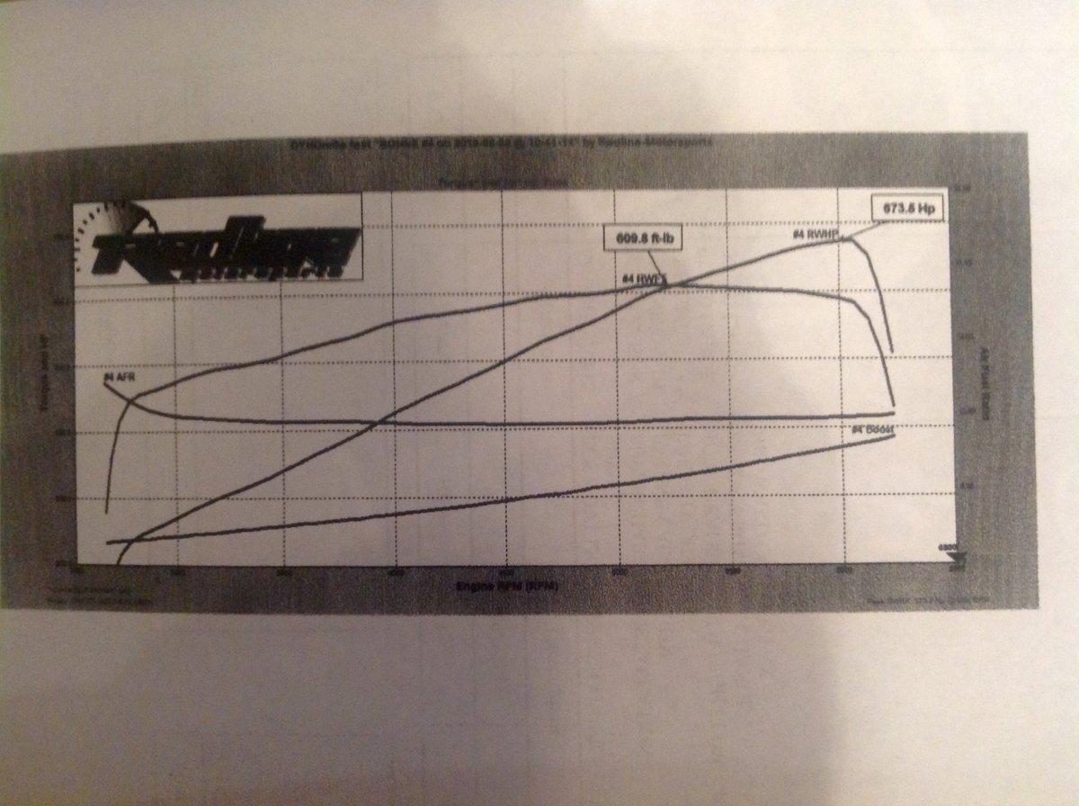 Chevrolet Corvette C7-Z06 Dyno Graph Results
