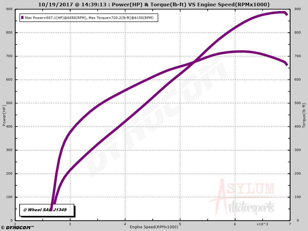 2017 Nightfall Grey Metallic  Chevrolet SS  Dyno Graph
