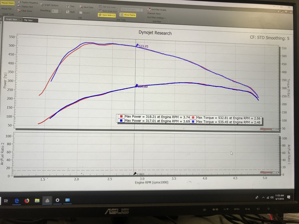 BMW 535d Dyno Graph Results