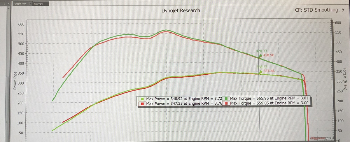 BMW X5 Dyno Graph Results