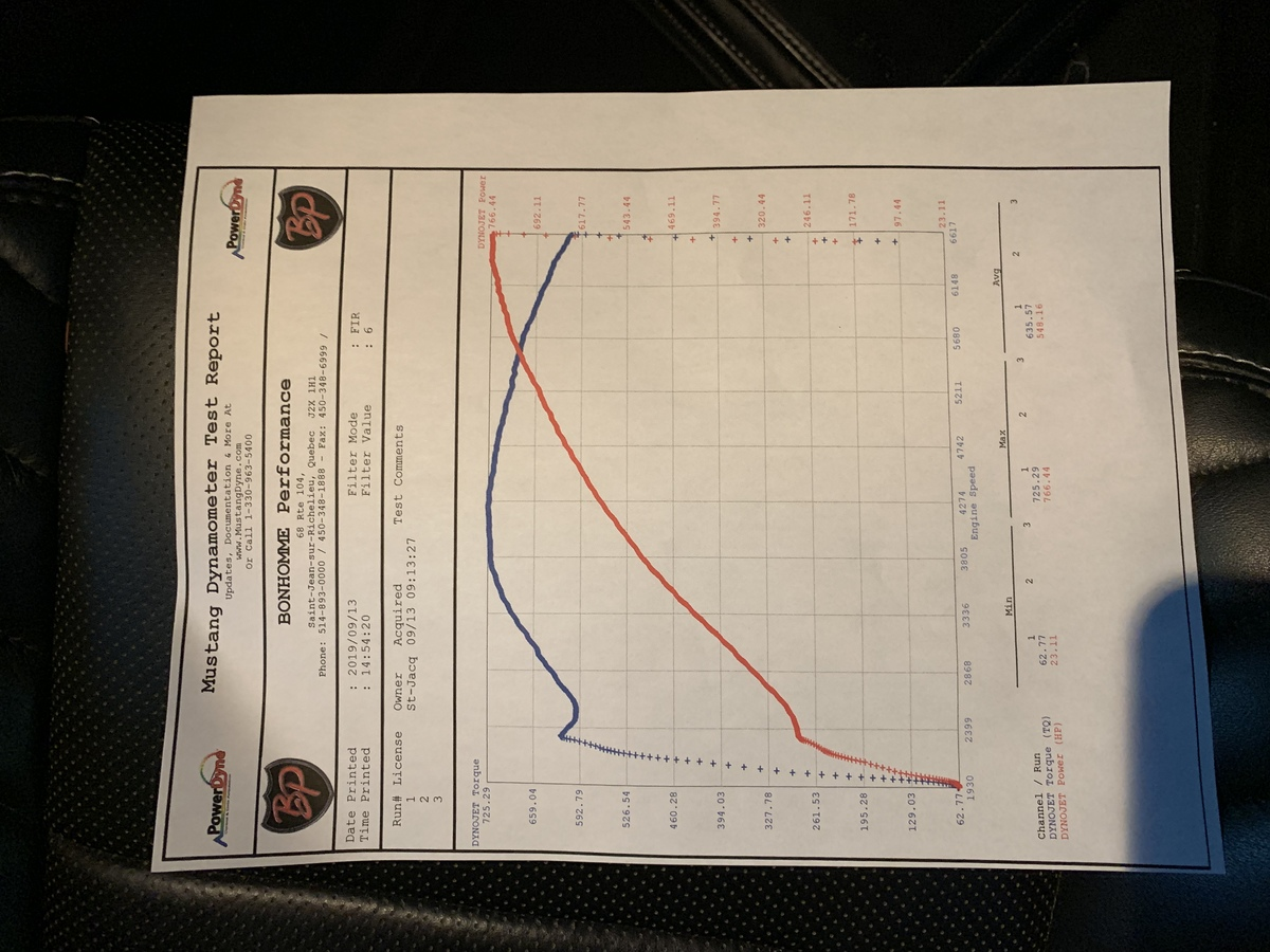 Dodge Charger Hellcat Dyno Graph Results