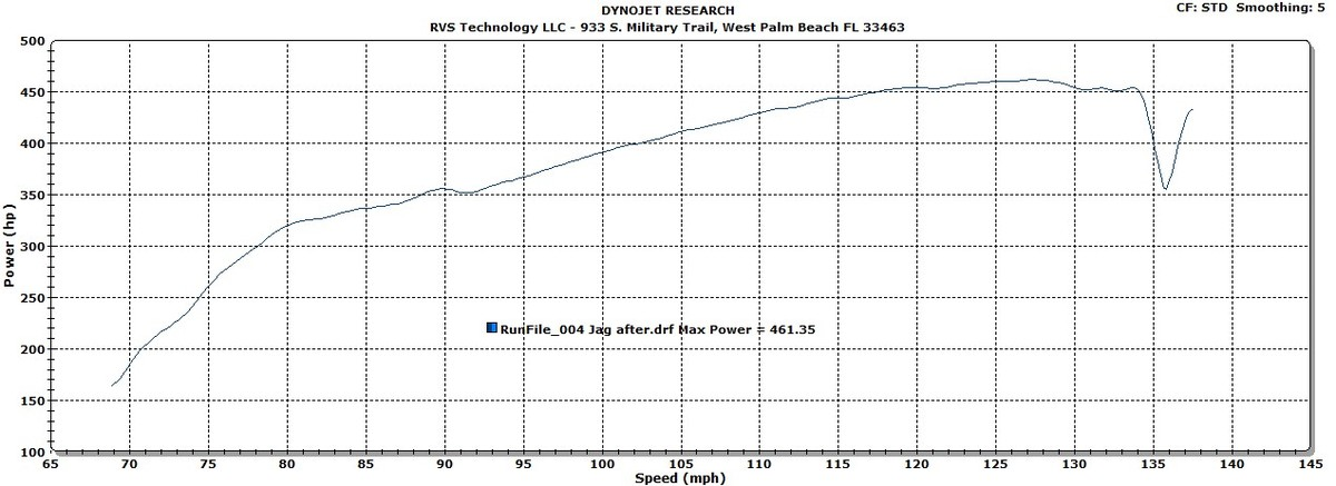 Jaguar XF Dyno Graph Results