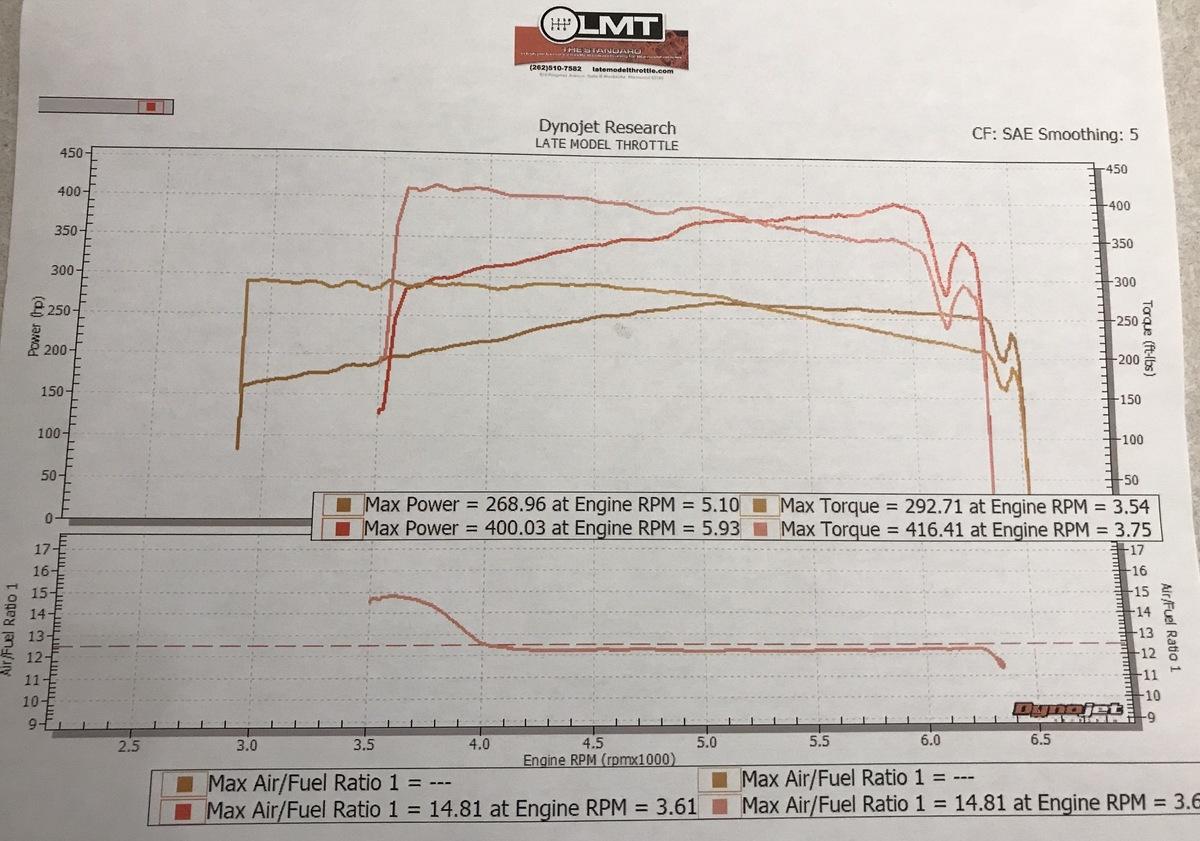 Audi A6 Dyno Graph Results