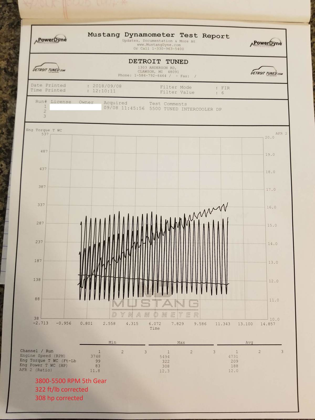 Ford Fusion Dyno Graph Results