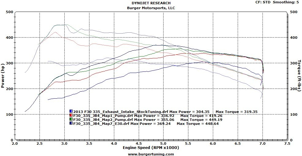 BMW 435i Dyno Graph Results