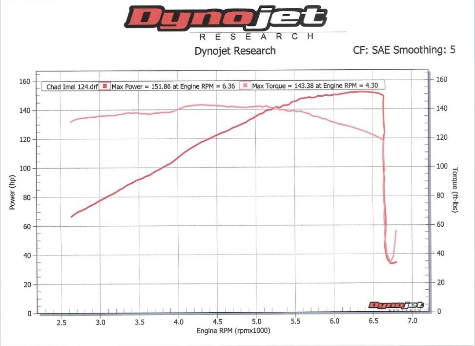Harley-Davidson Touring Dyno Graph Results