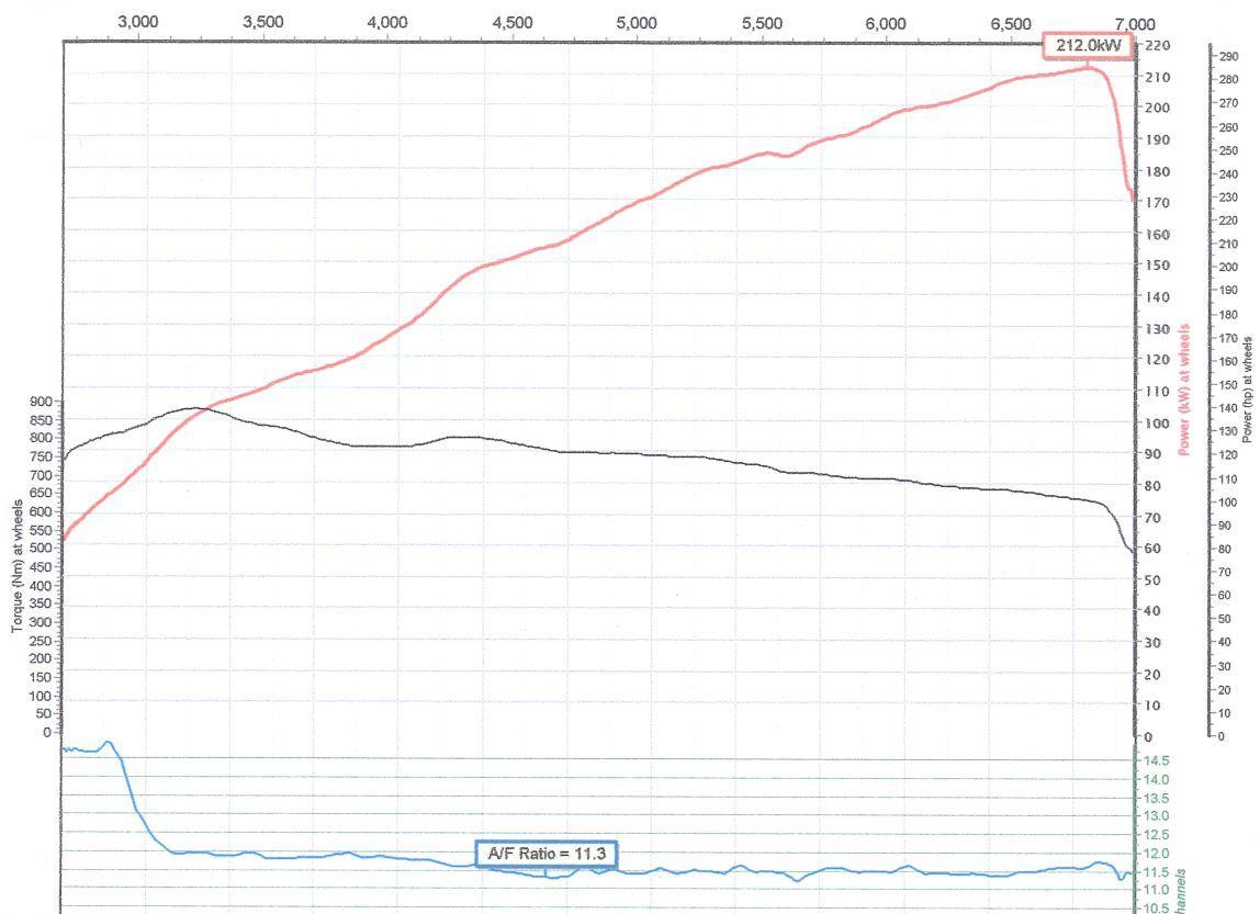 Nissan Fuga Dyno Graph Results