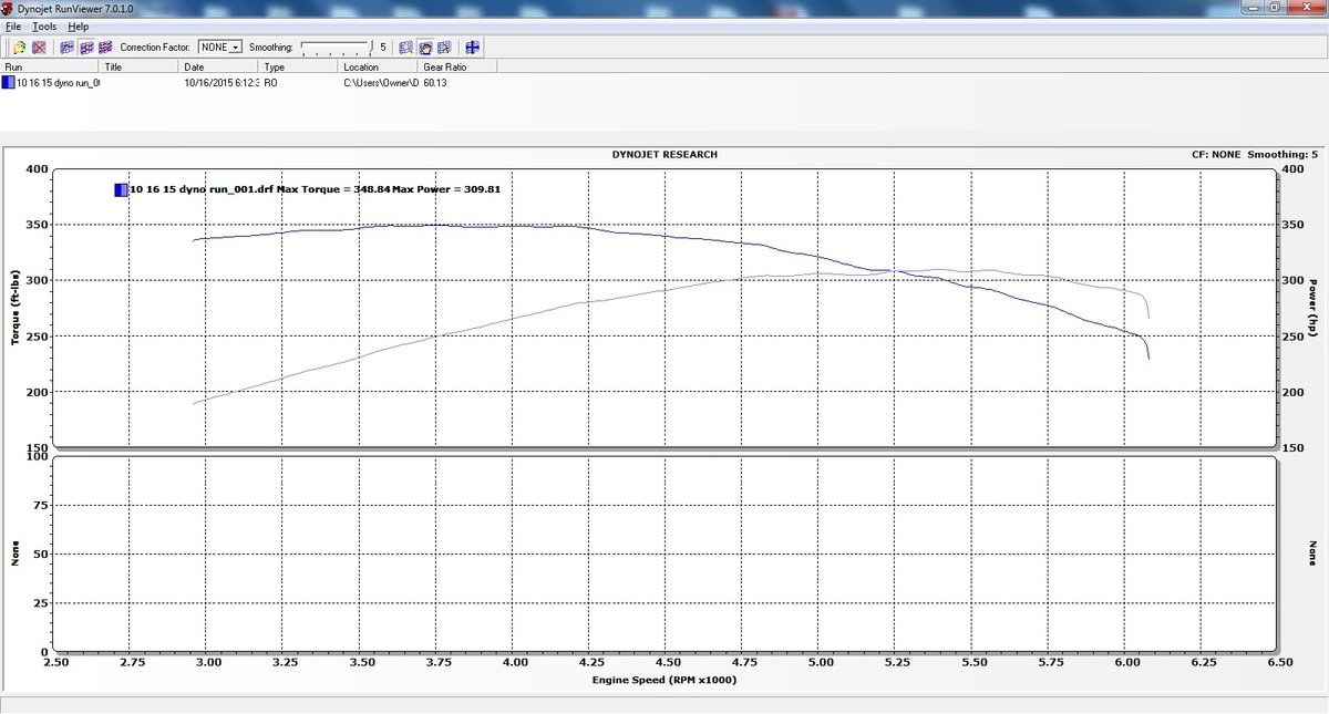 Ford Explorer Dyno Graph Results