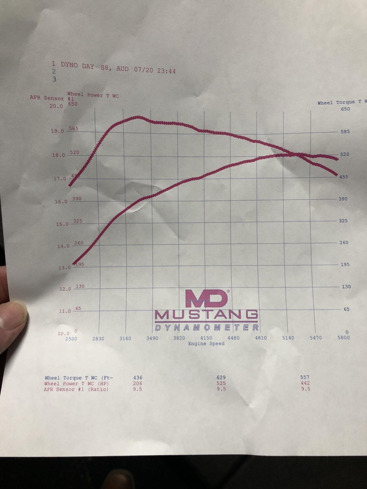 Audi A8 Dyno Graph Results