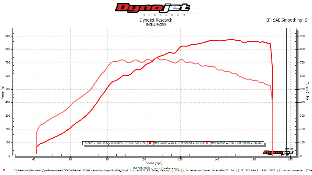 McLaren 720S Dyno Graph Results