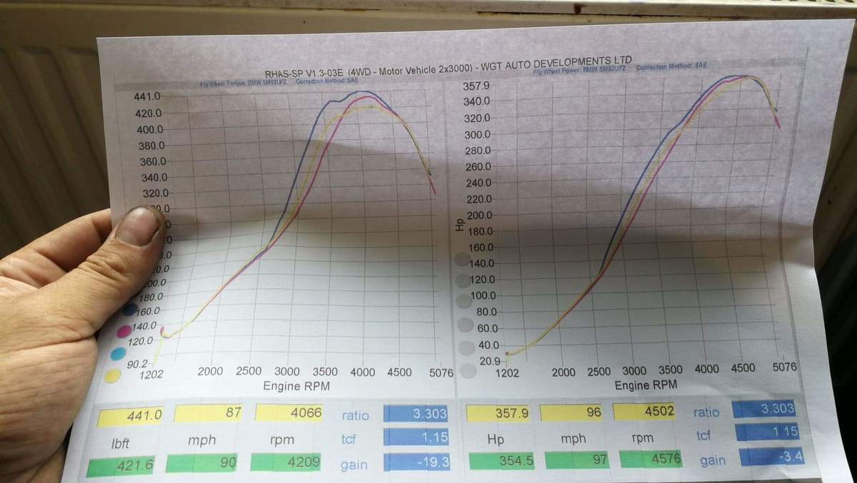 BMW 320d Dyno Graph Results