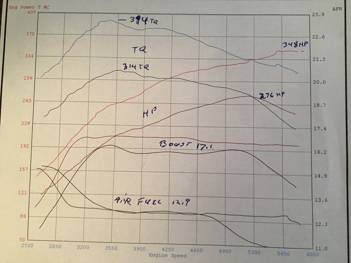 Ford Edge Dyno Graph Results