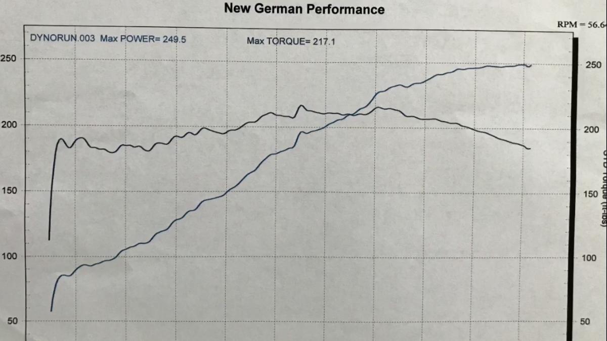 Acura 3.2TL Dyno Graph Results