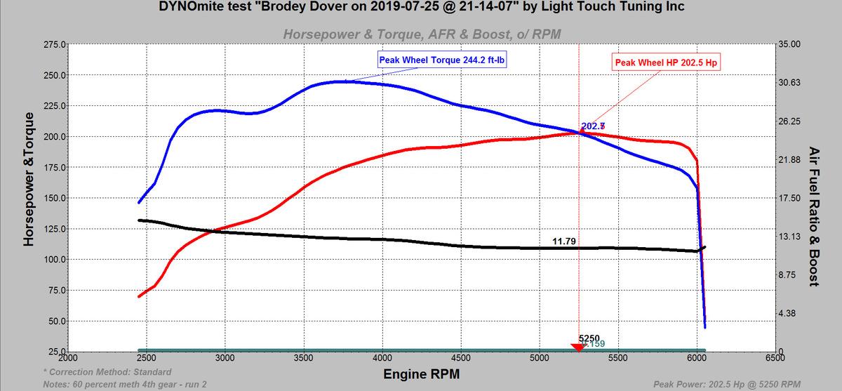 Fiat 500 Dyno Graph Results