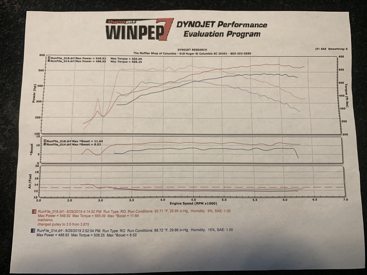 Chevrolet Tahoe Dyno Graph Results