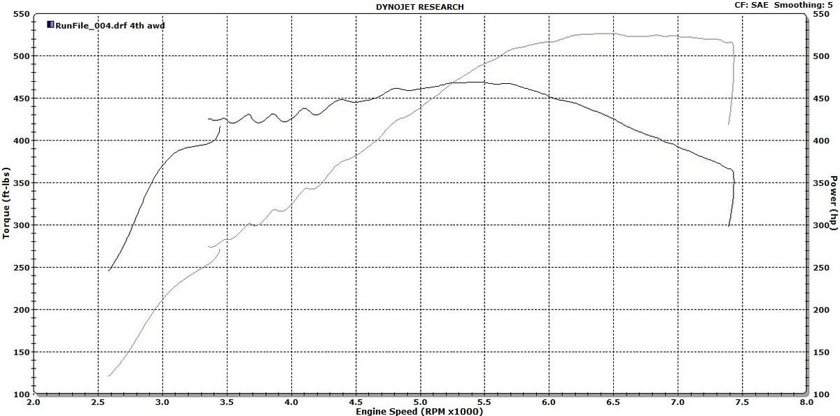 Volkswagen Golf R Dyno Graph Results