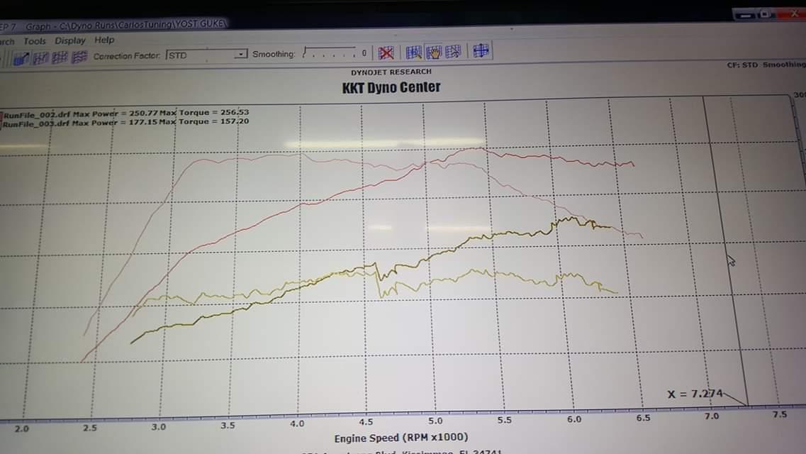 Nissan Juke Dyno Graph Results