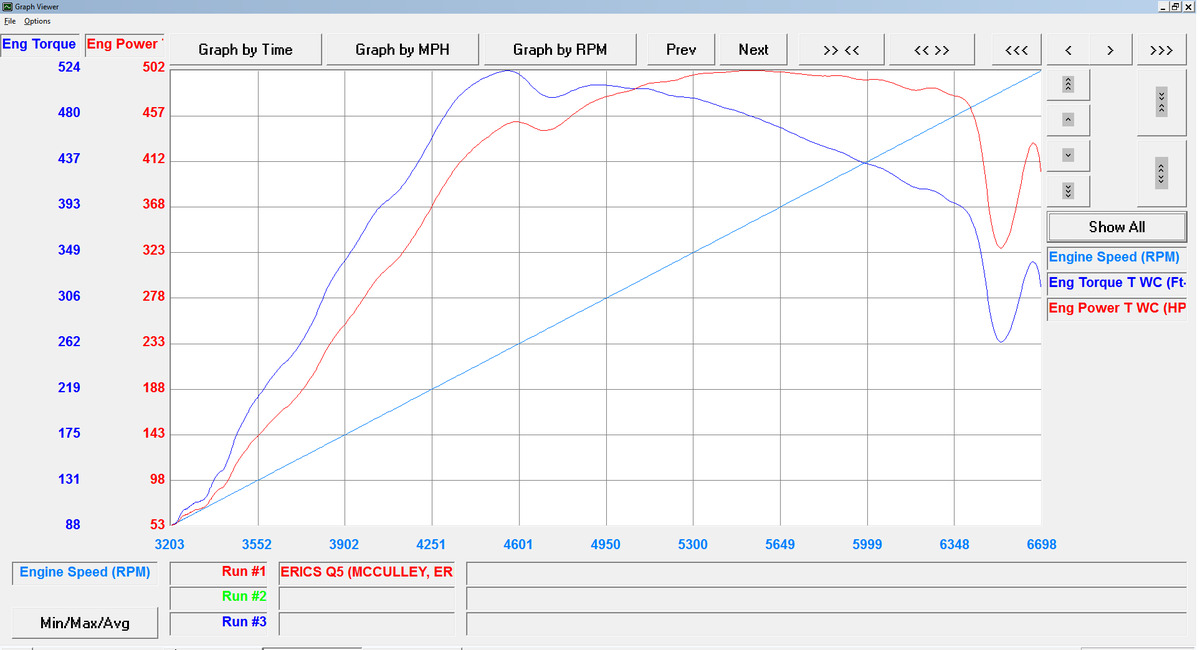 Audi SQ5 Dyno Graph Results