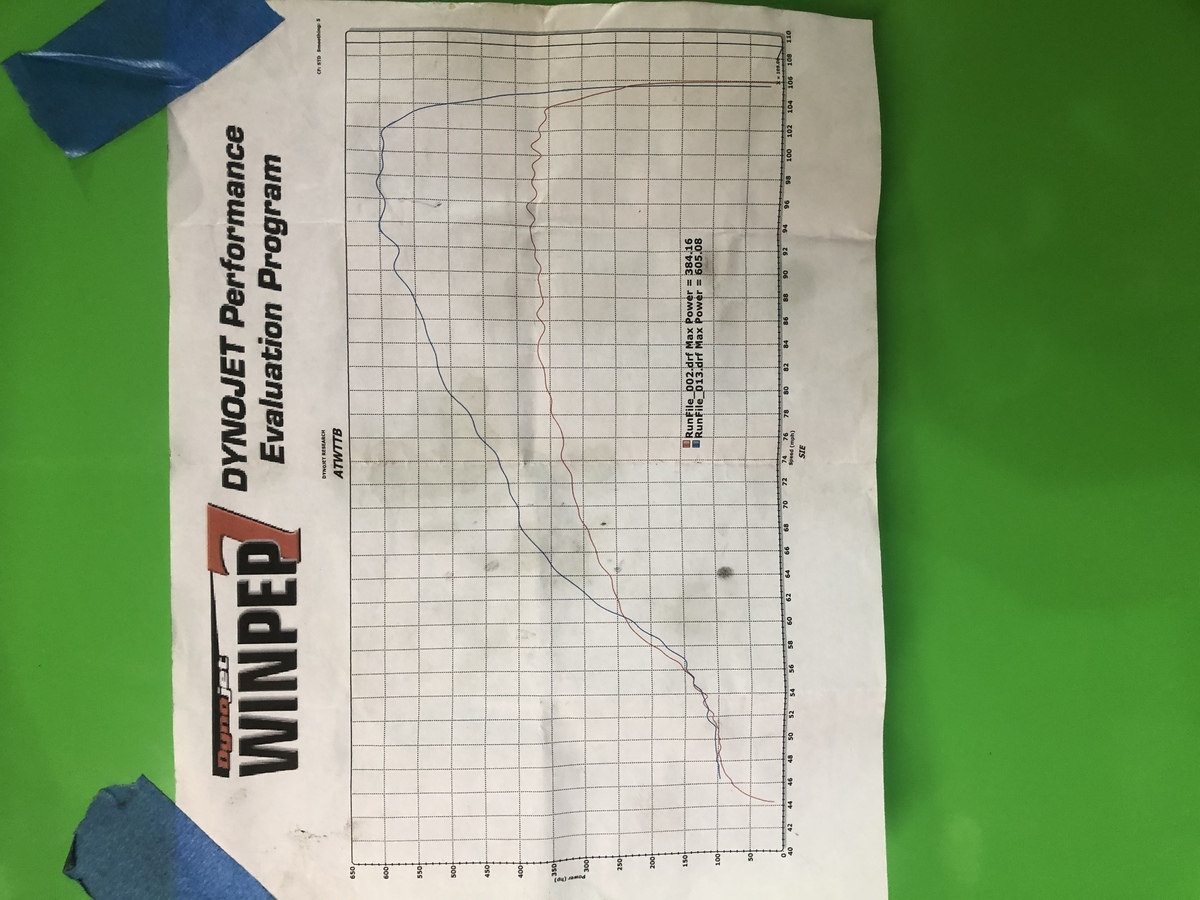 Audi A4 Dyno Graph Results