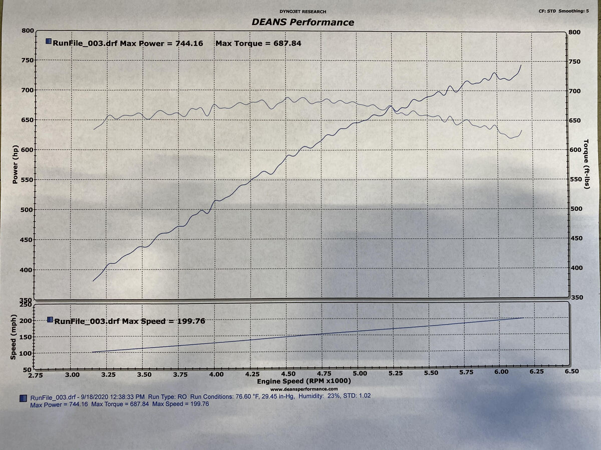 Chevrolet Corvette ZR1 Dyno Graph Results